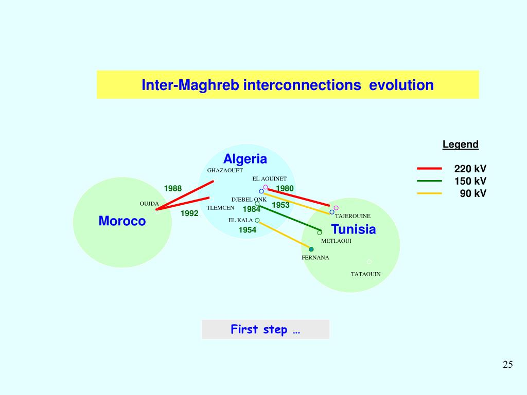 Inter-Maghreb interconnections  evolution