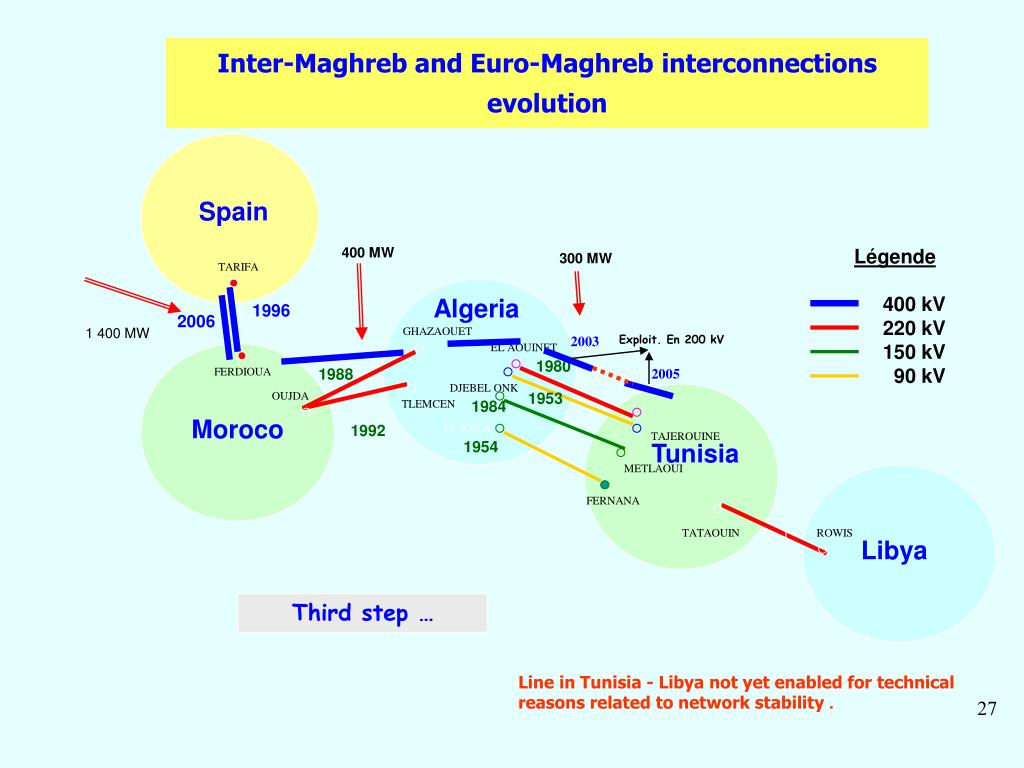 Inter-Maghreb and Euro-Maghreb