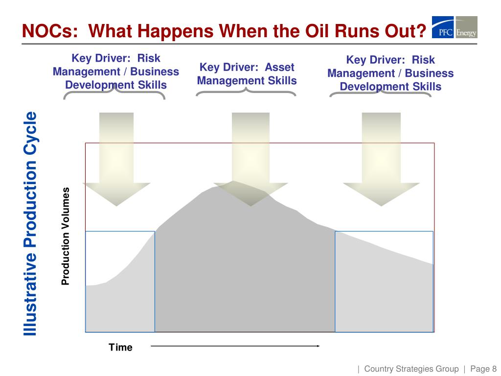 NOCs:  What Happens When the Oil Runs Out?