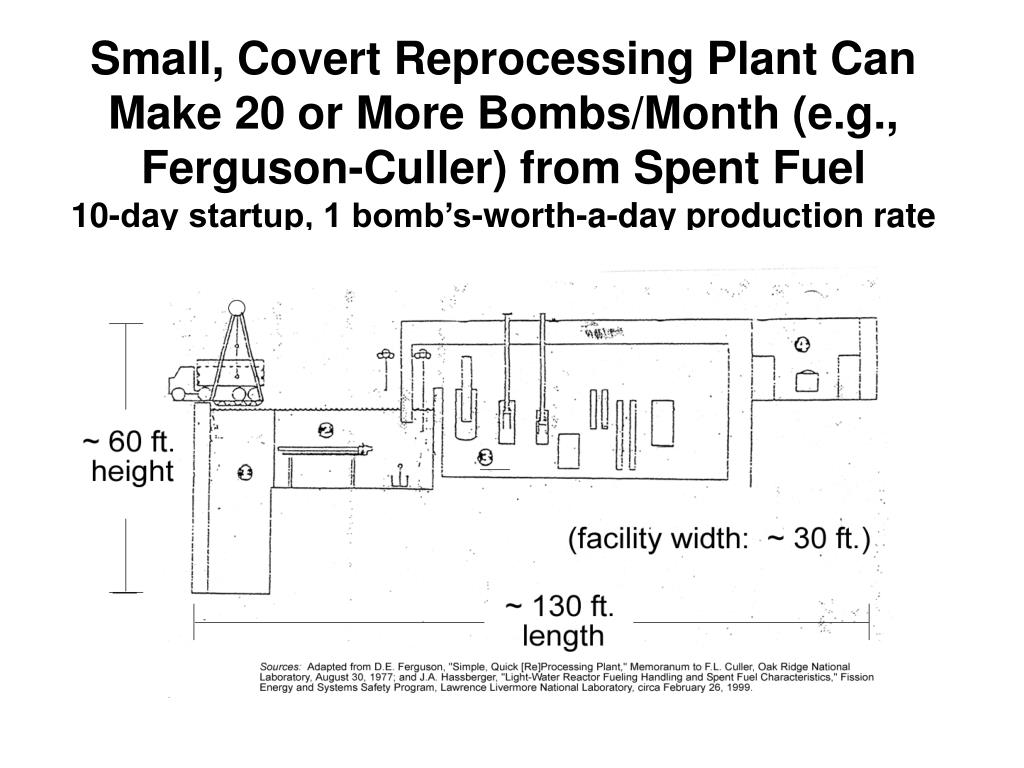 Small, Covert Reprocessing Plant Can Make 20 or More Bombs/Month (e.g., Ferguson-Culler) from Spent Fuel