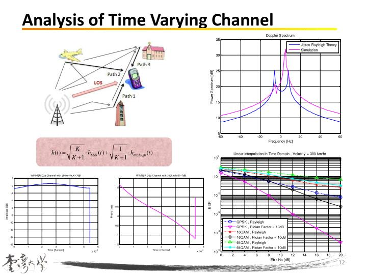 Analysis of Time Varying Channel