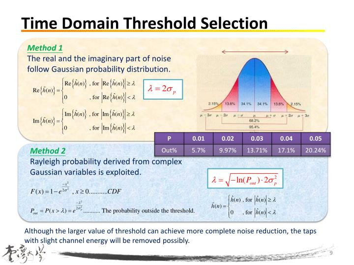 Time Domain Threshold Selection