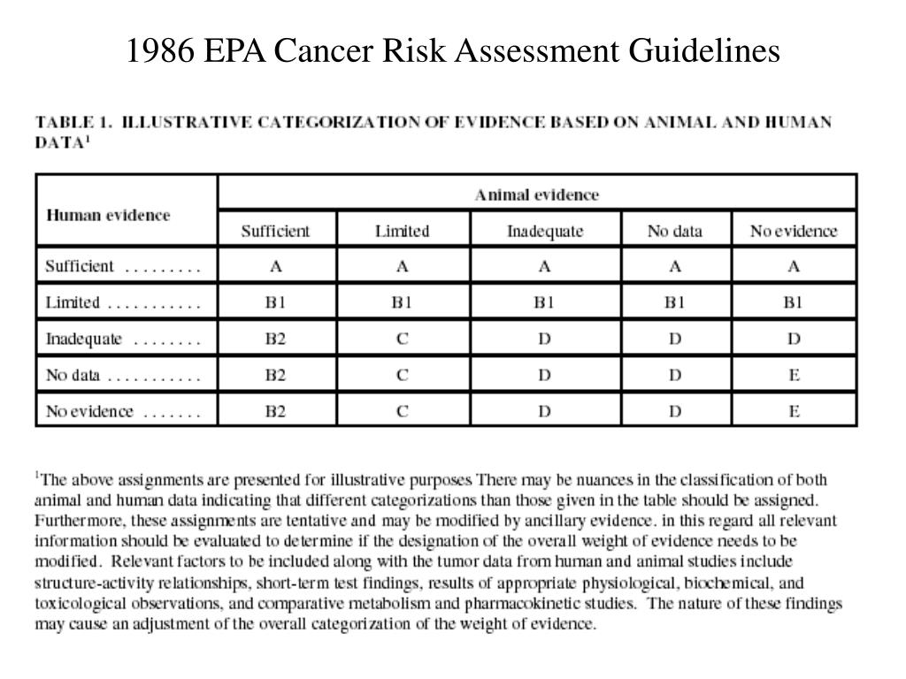 1986 EPA Cancer Risk Assessment Guidelines