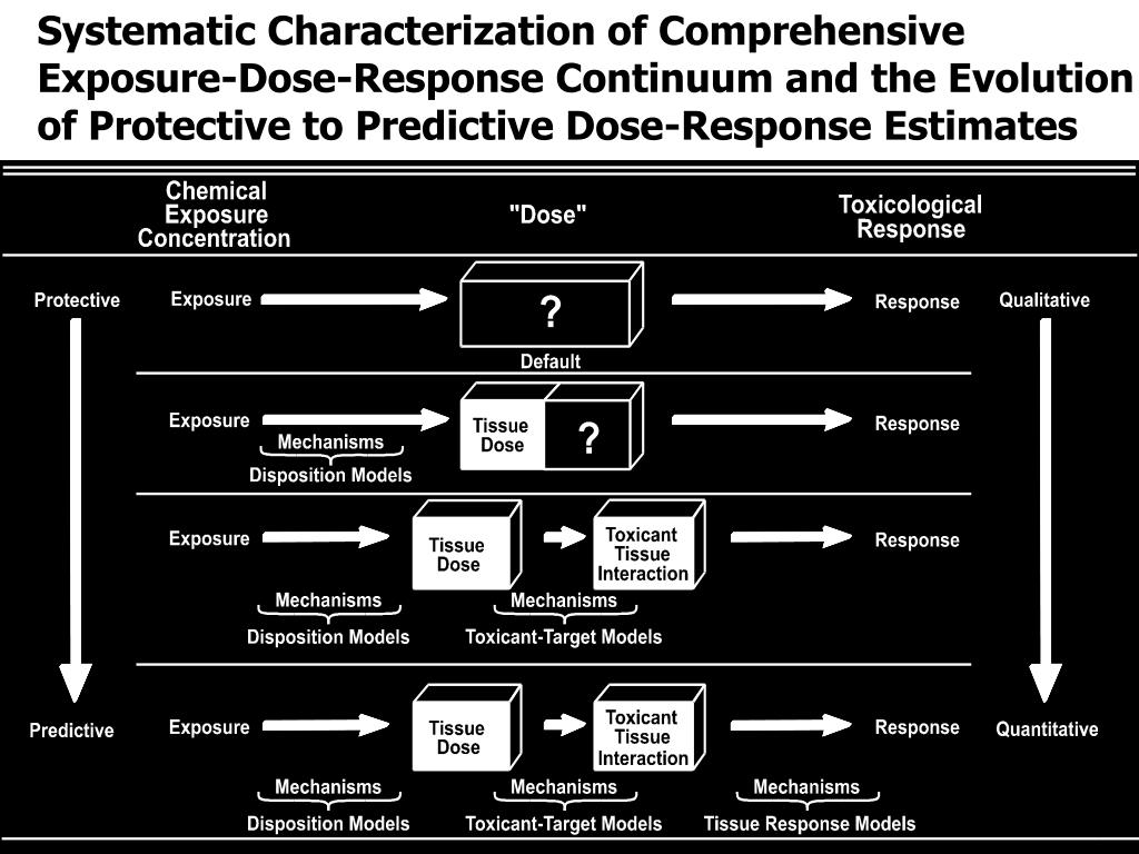 Systematic Characterization of Comprehensive