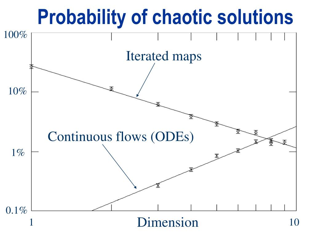 Probability of chaotic solutions
