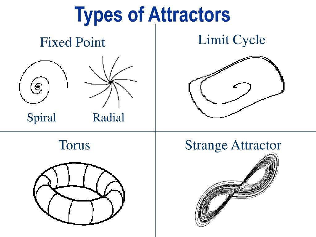 Types of Attractors