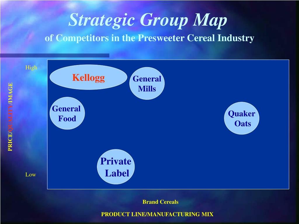 Strategic Group Map