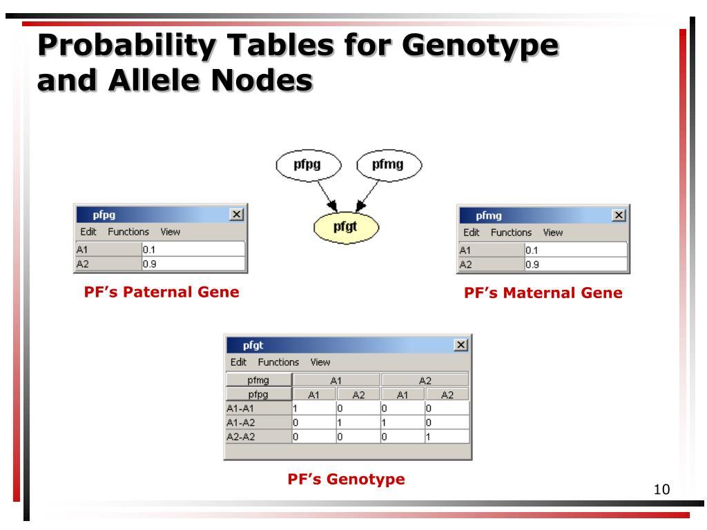 PF's Maternal Gene