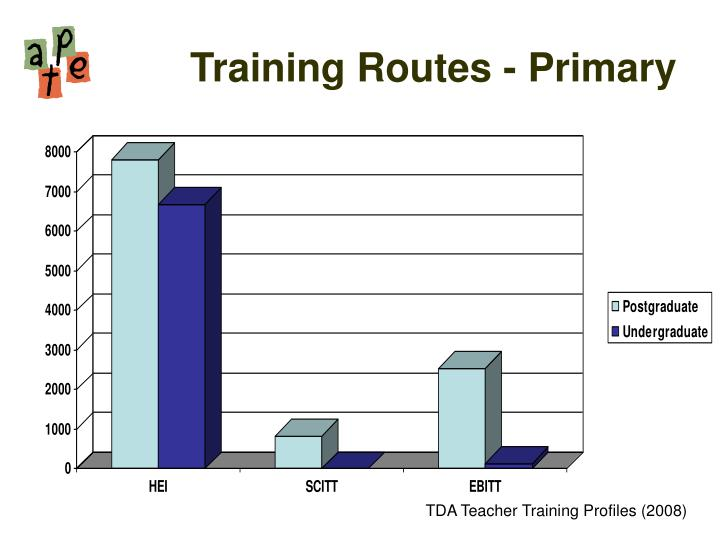 Training Routes - Primary