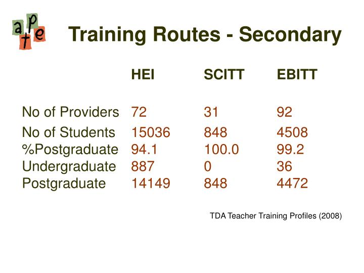 Training Routes - Secondary