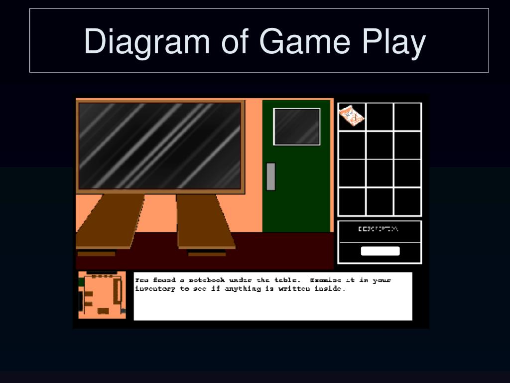 Diagram of Game Play