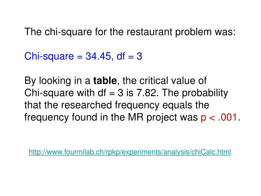 The chi-square for the restaurant problem was:
