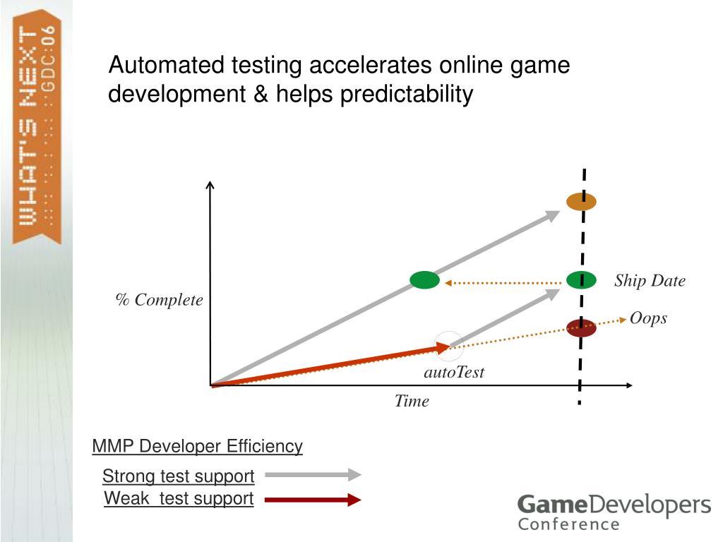 MMP Developer Efficiency
