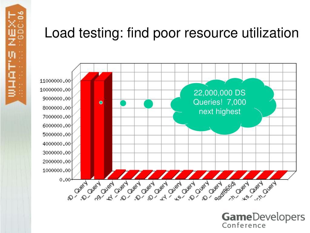 Load testing: find poor resource utilization