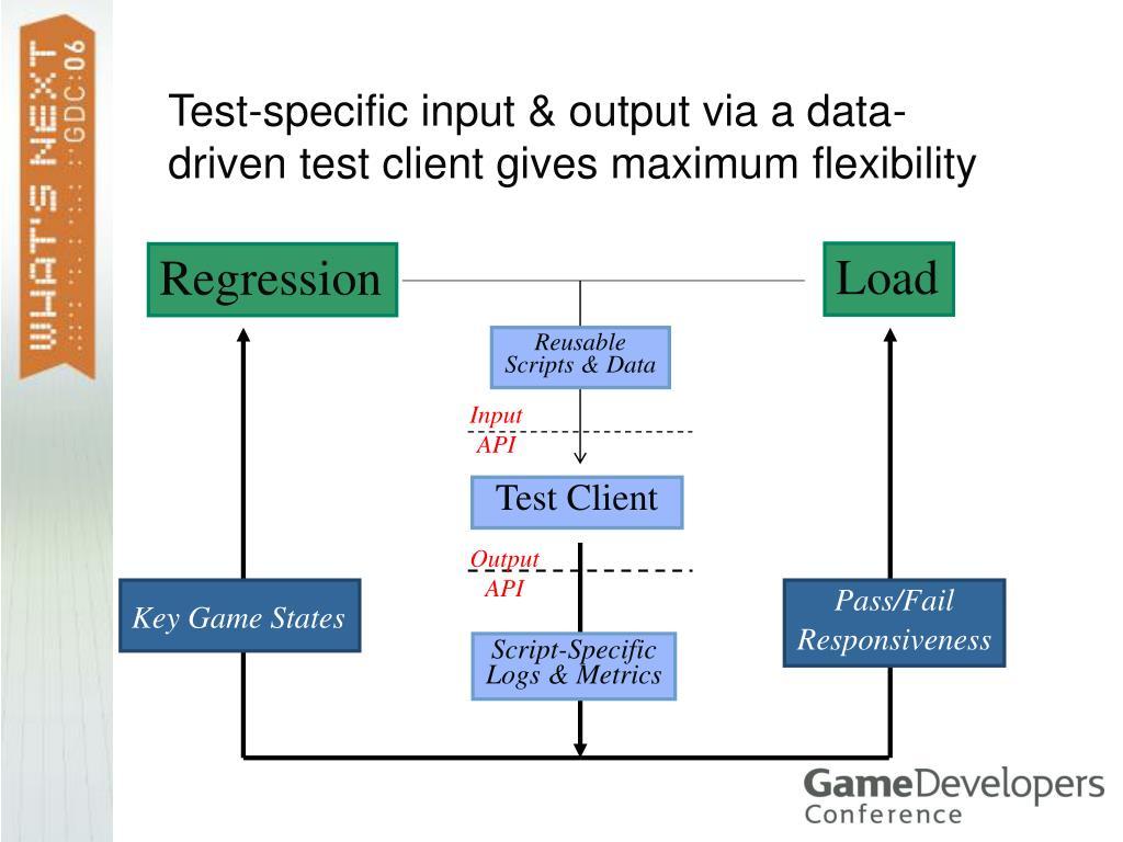 Test-specific input & output via a data-driven test client gives maximum flexibility