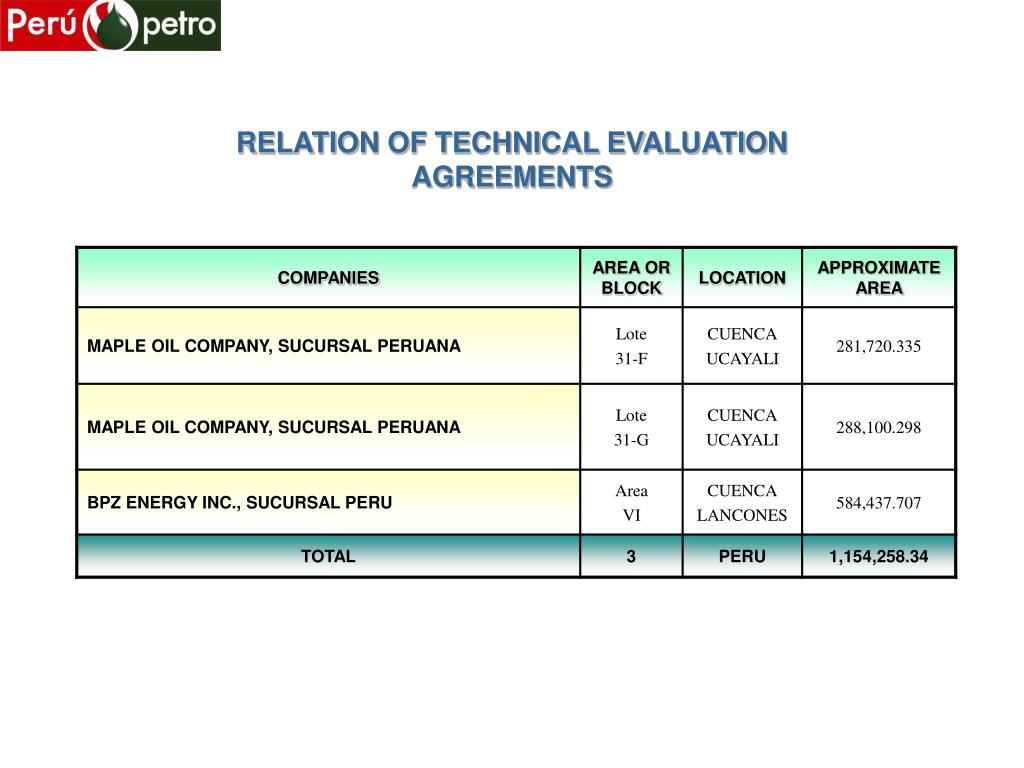 RELATION OF TECHNICAL EVALUATION AGREEMENTS