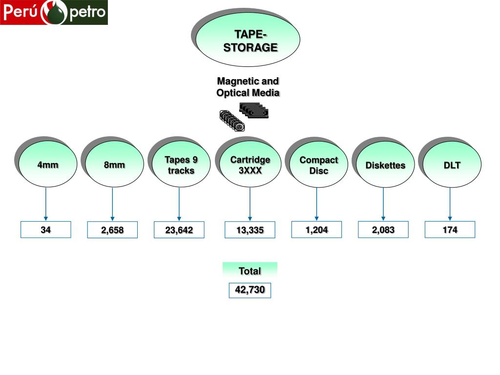 TAPE-STORAGE