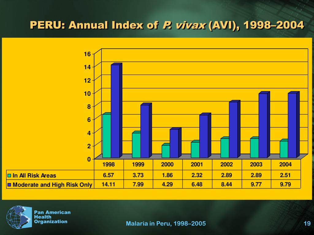 PERU: Annual Index of