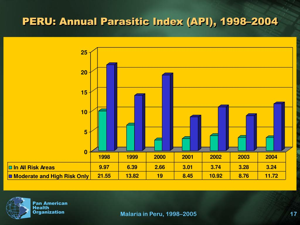 PERU: Annual Parasitic Index (API), 1998–2004