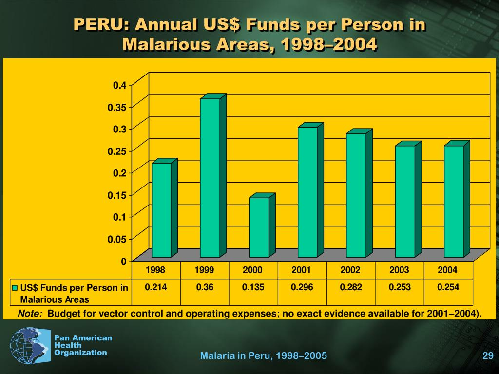 PERU: Annual US$ Funds per Person in
