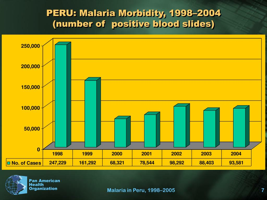 PERU: Malaria Morbidity, 1998–2004