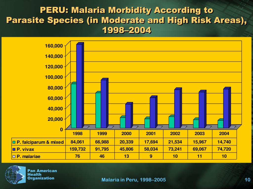 PERU: Malaria Morbidity According to
