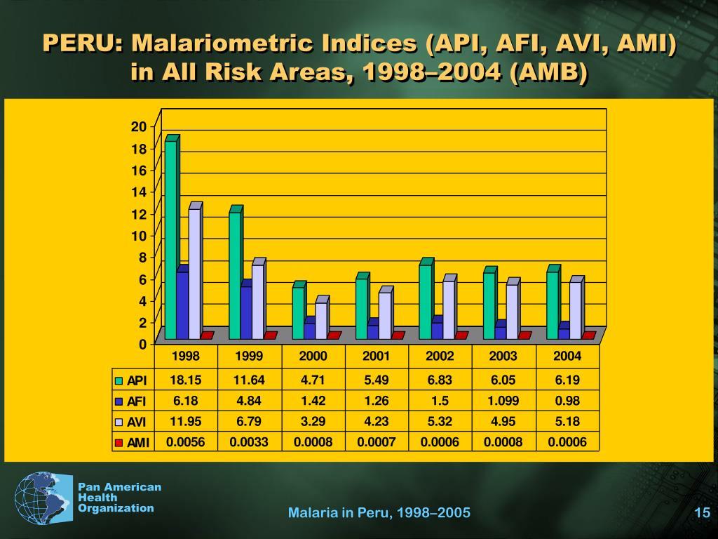 PERU: Malariometric Indices (API, AFI, AVI, AMI)