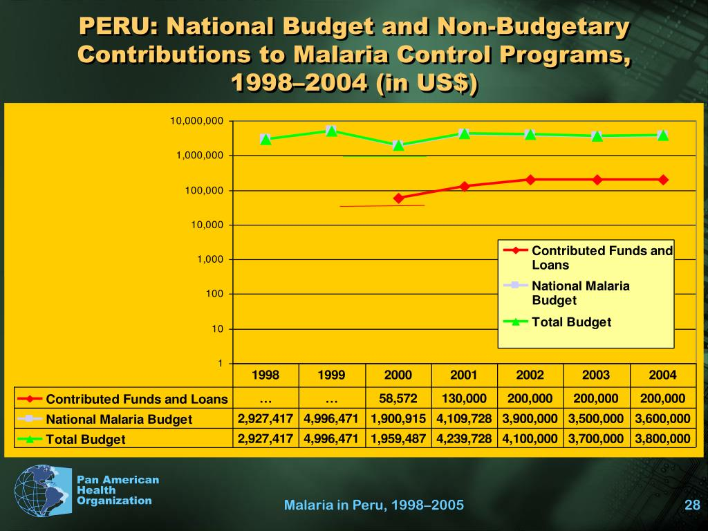 PERU: National Budget and Non-Budgetary Contributions to Malaria Control Programs,