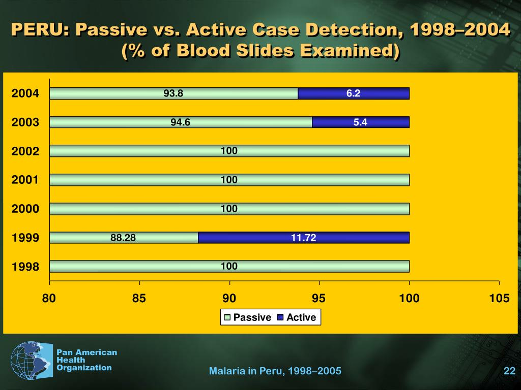 PERU: Passive vs. Active Case Detection, 1998–2004 (% of Blood Slides Examined)