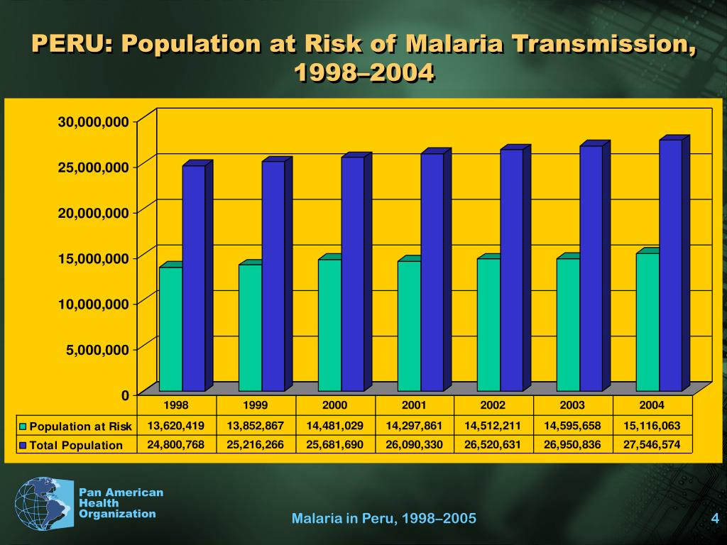 PERU: Population at Risk of Malaria Transmission, 1998–2004