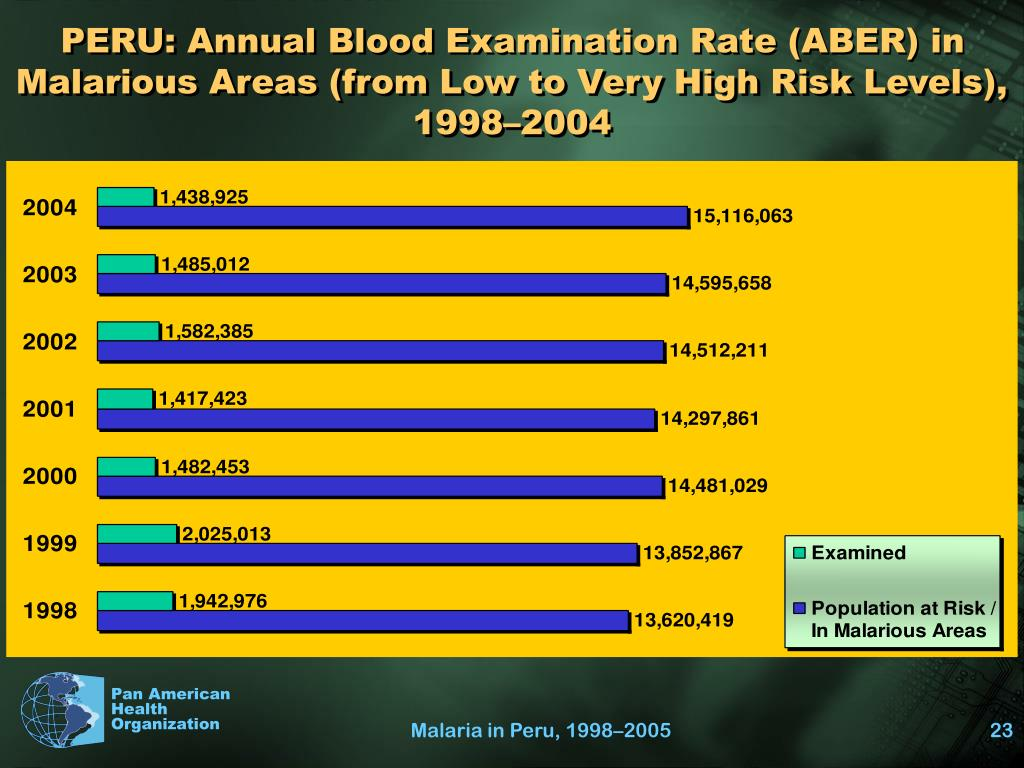 PERU: Annual Blood Examination Rate (ABER) in Malarious Areas (from Low to Very High Risk Levels), 1998–2004