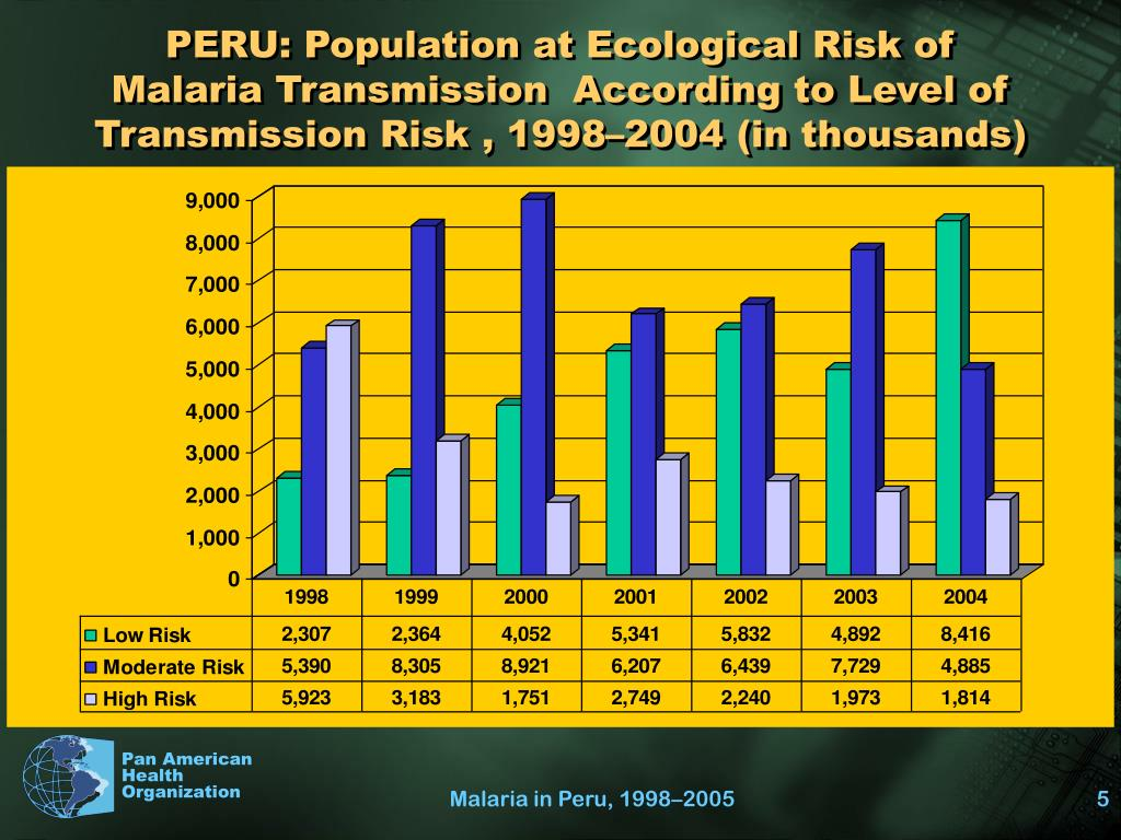 PERU: Population at Ecological Risk of
