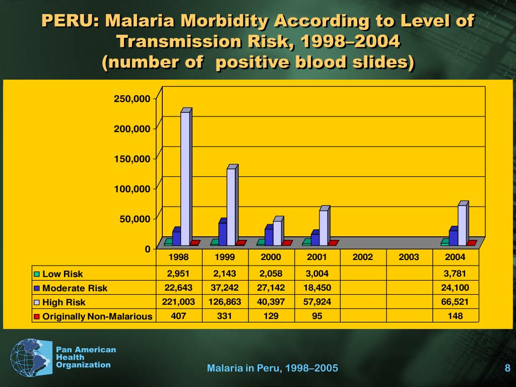 PERU: Malaria Morbidity According to Level of Transmission Risk, 1998–2004