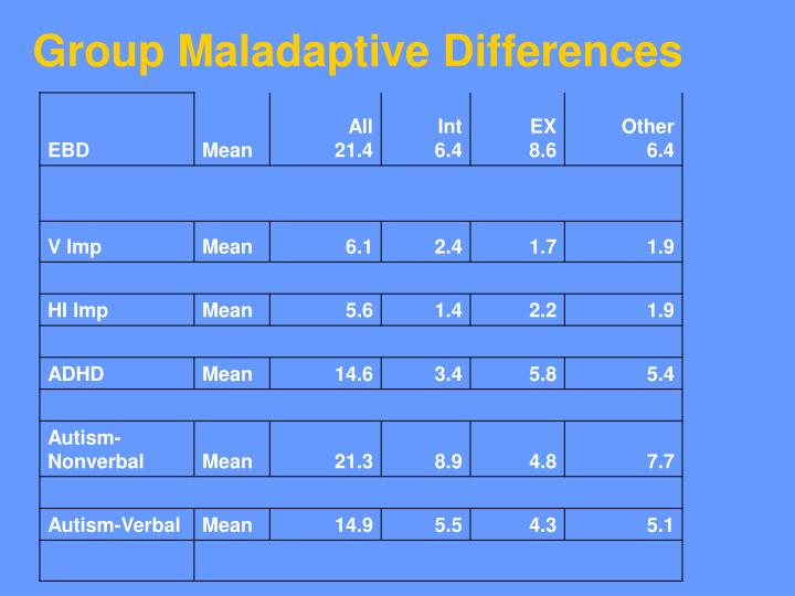 Group Maladaptive Differences
