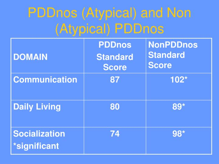 PDDnos (Atypical) and Non (Atypical) PDDnos