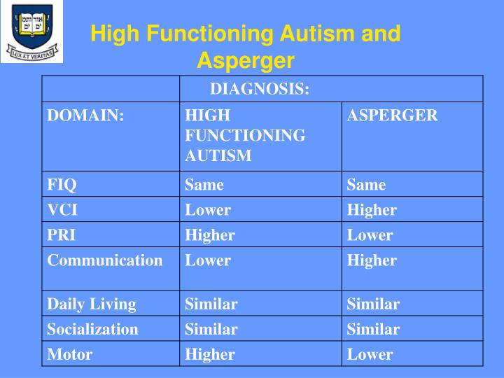 High Functioning Autism and Asperger