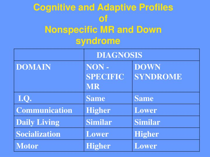 Cognitive and Adaptive Profiles