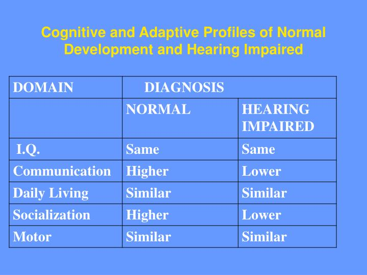 Cognitive and Adaptive Profiles of Normal