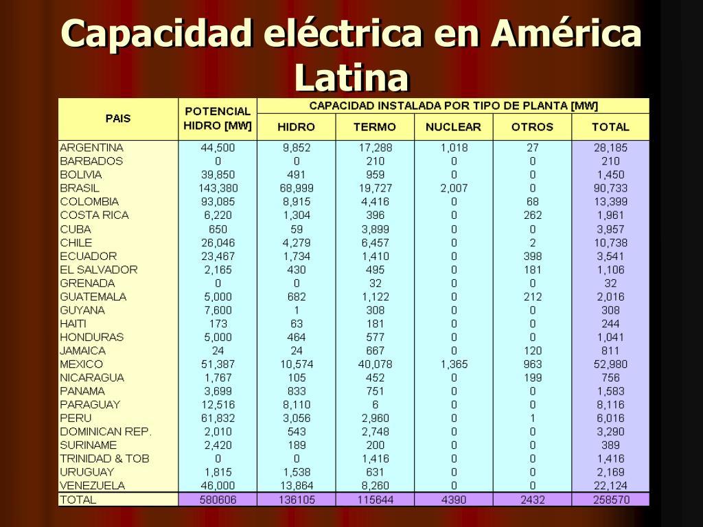 Capacidad eléctrica en América Latina