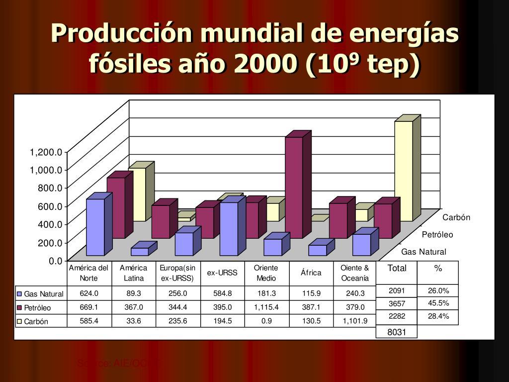 Producción mundial de energías fósiles año 2000 (10