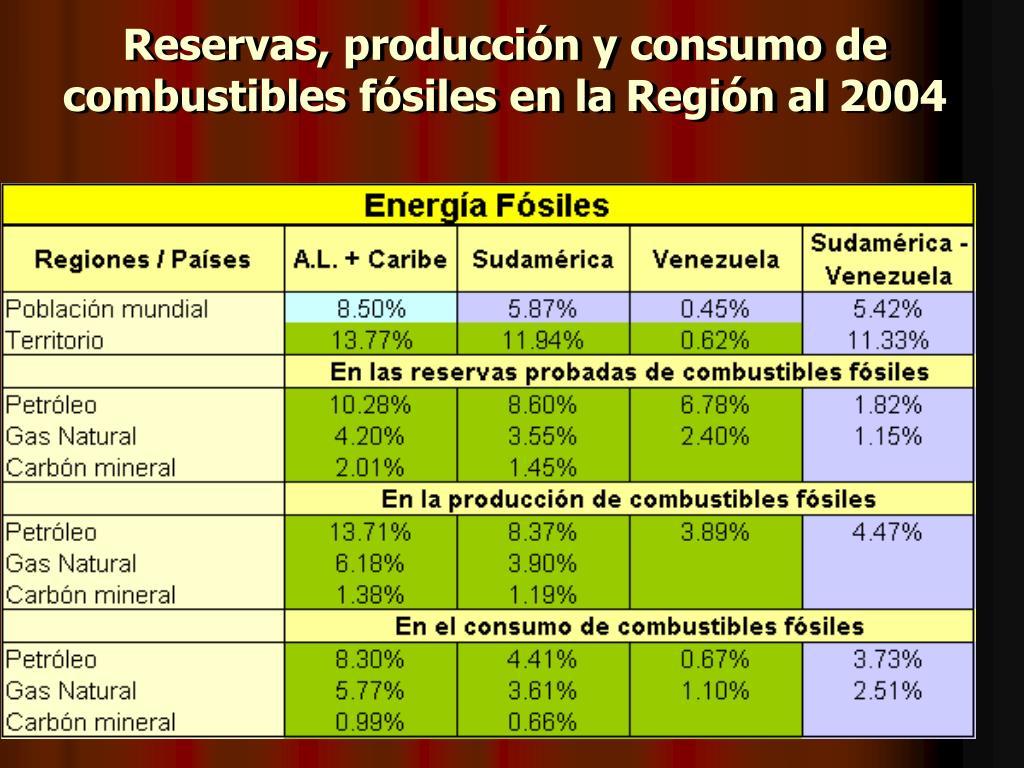 Reservas, producción y consumo de combustibles fósiles en la Región al 2004