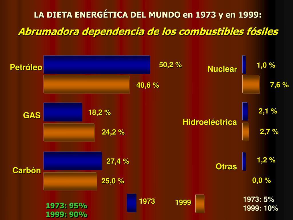 LA DIETA ENERGÉTICA DEL MUNDO en 1973 y en 1999: