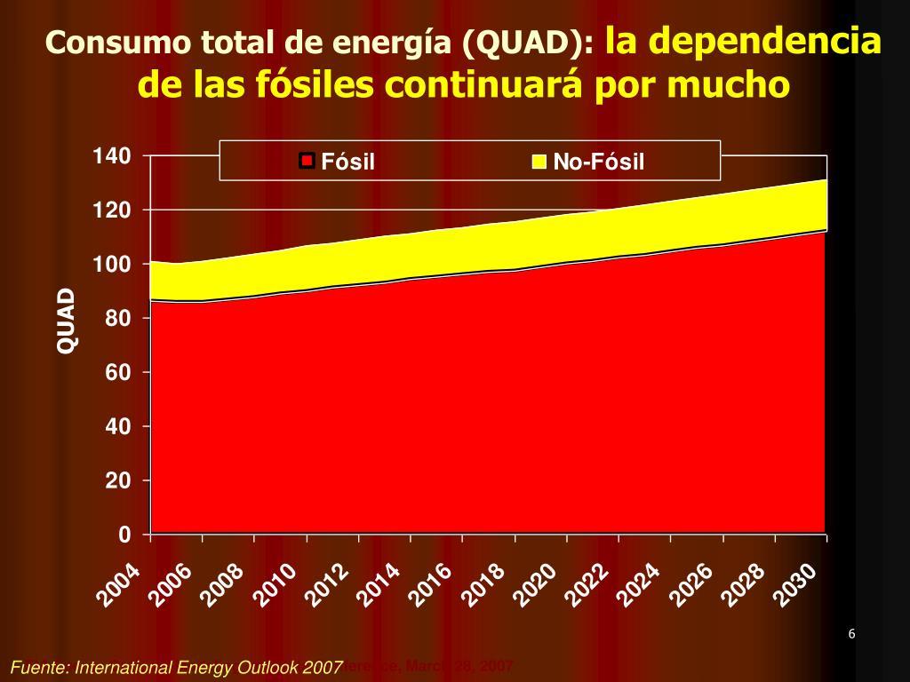 Consumo total de energía (QUAD):