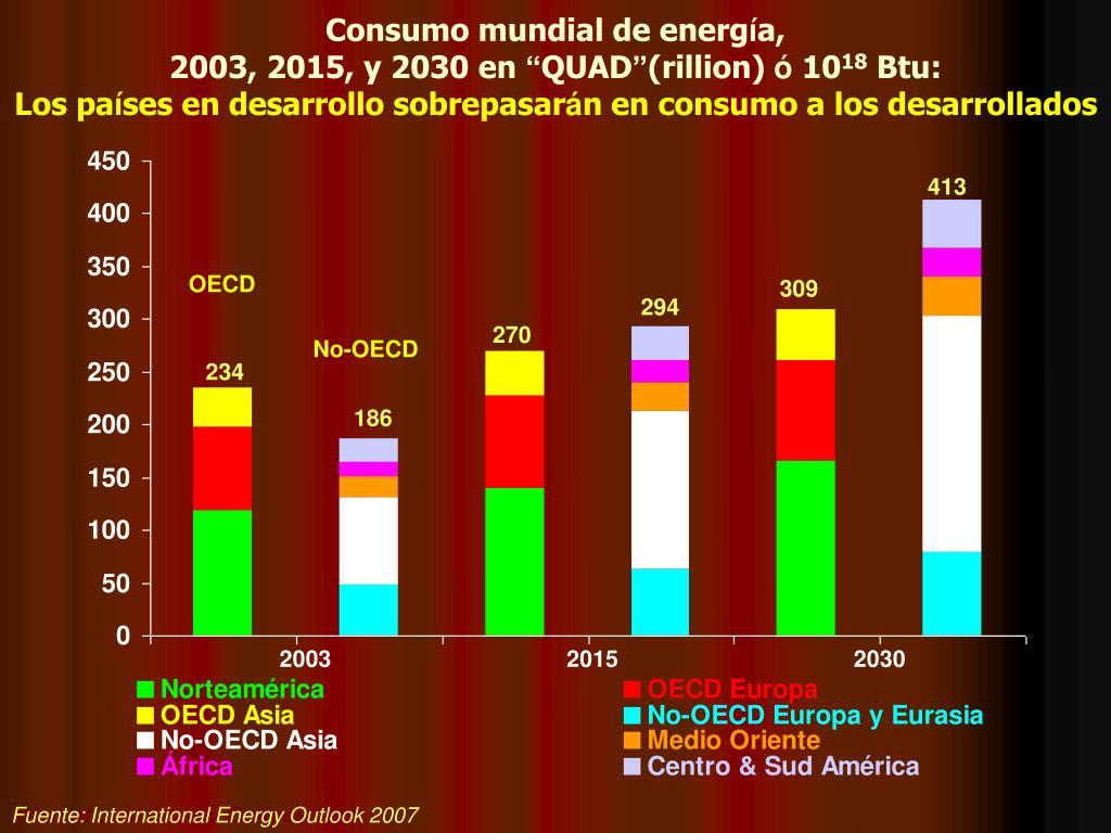Consumo mundial de energ