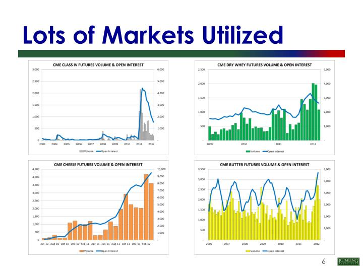 Lots of Markets Utilized