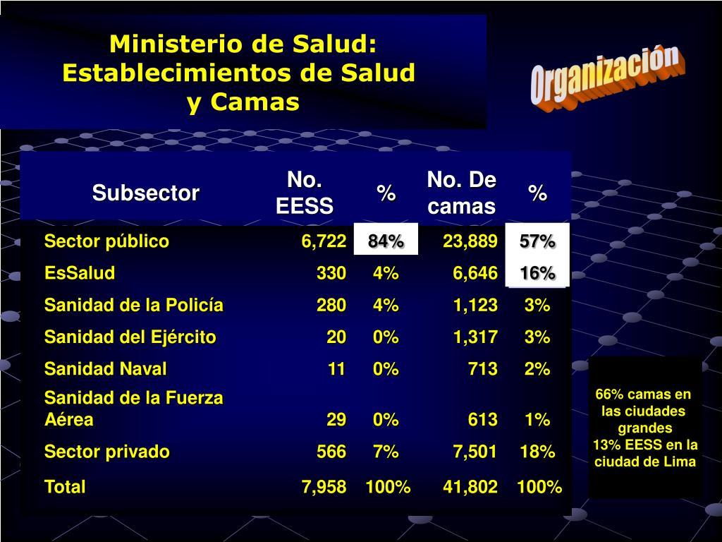 Ministerio de Salud: