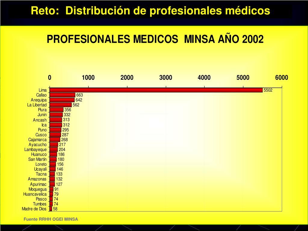 Reto:  Distribución de profesionales médicos