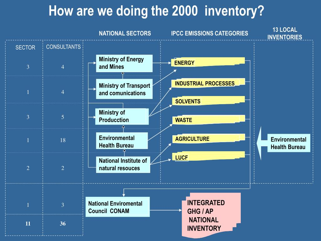 How are we doing the 2000  inventory?