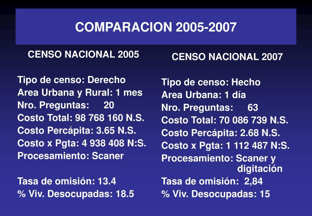 CENSO NACIONAL 2005