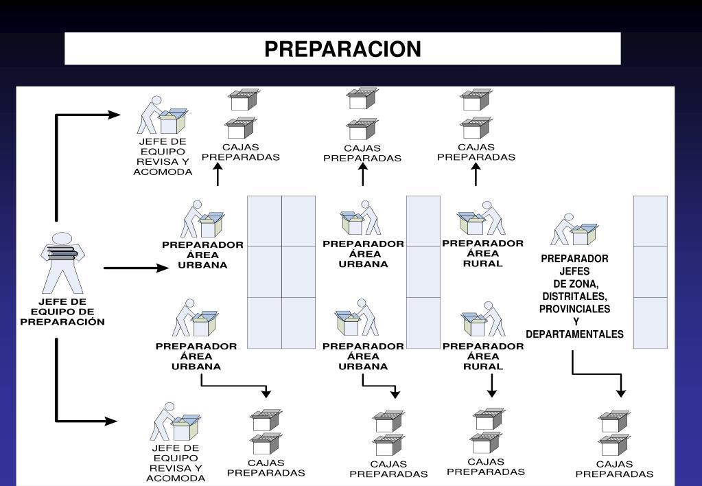 PREPARACION
